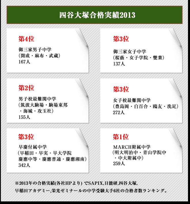 対策 四谷 分け 大塚 クラス テスト